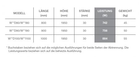 Fiora Vulcano Heizkörper Wärmeleistung Tabelle